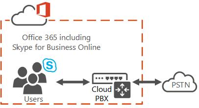 Cloud PBX / PSTN